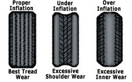 Tyre inflation guide
